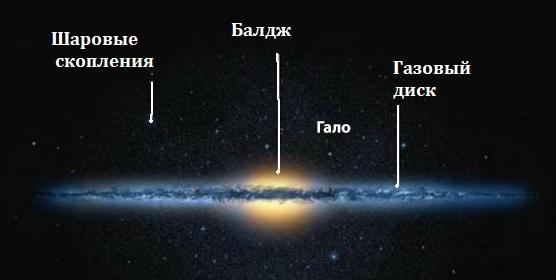 Корона Млечного пути