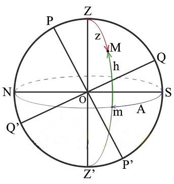 Горизонтальная система координат