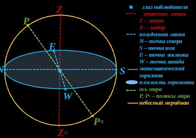 Математический горизонт, Зенит и надир, Отвесная линия