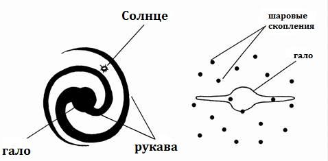 Схема строения спиральной галактики