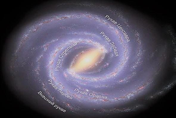 Рукава Млечного пути