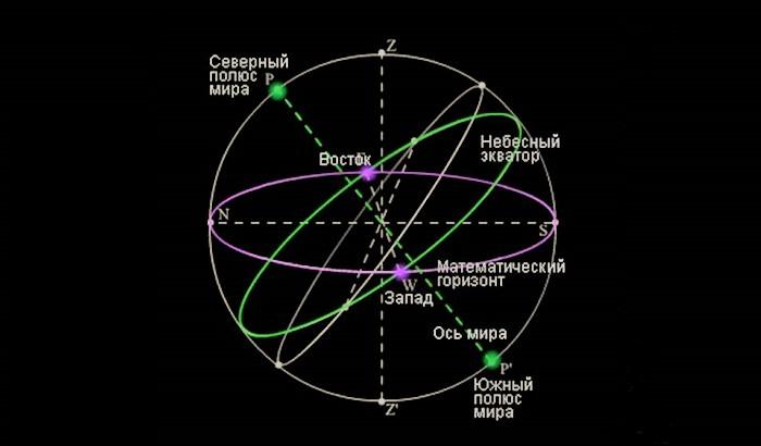 Небесный экватор