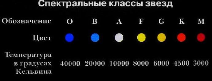 Спектральная классификация звезд