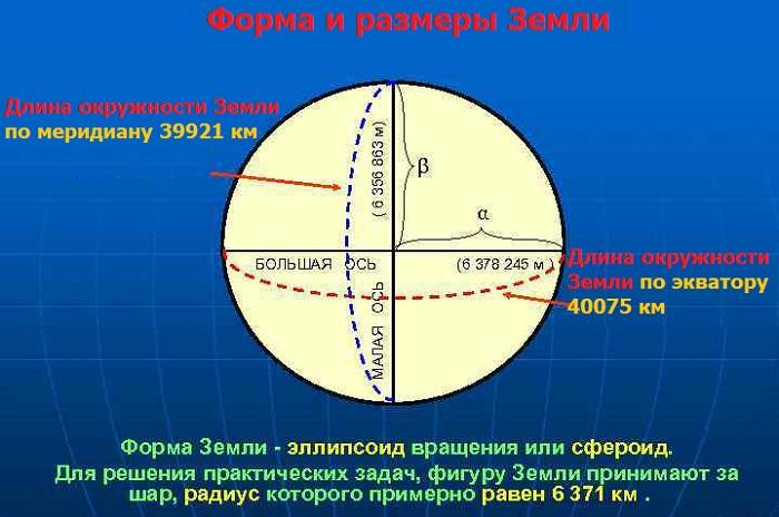 Размеры Земли