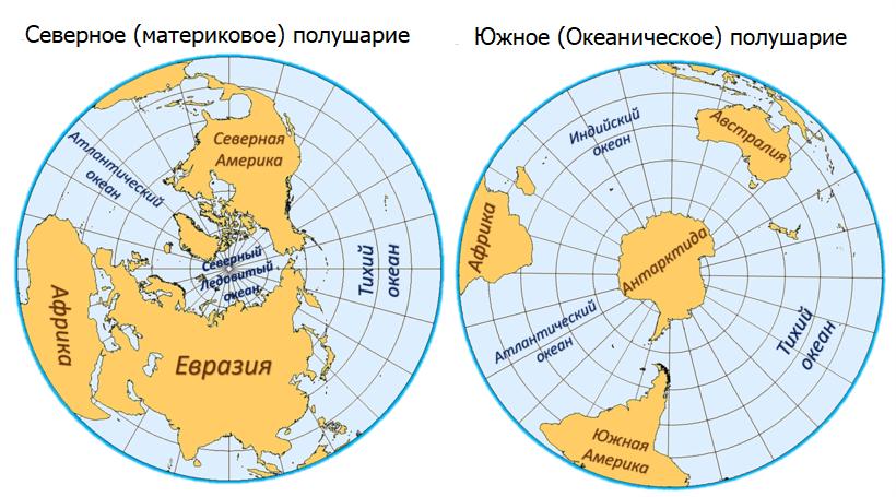 Северное и Южное полушария