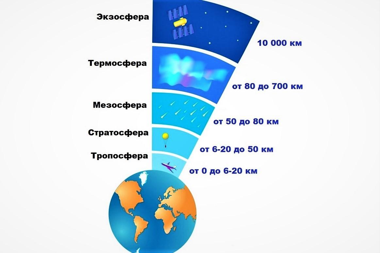 структура атмосферы земли схема по слоям одного лишь