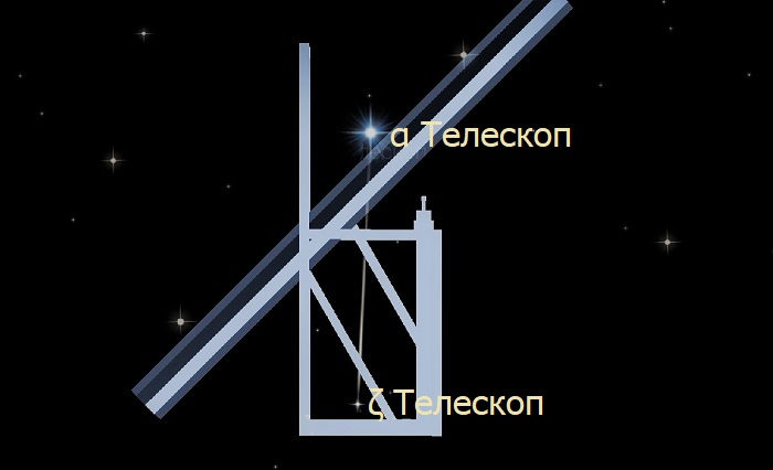 Звёзды созвездия Телескоп