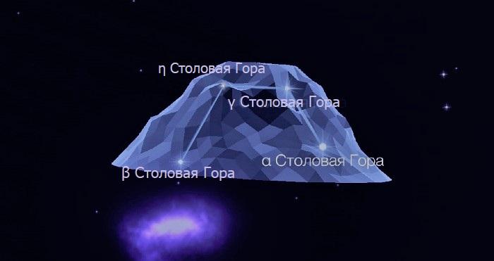 Звёзды созвездия Столовая Гора