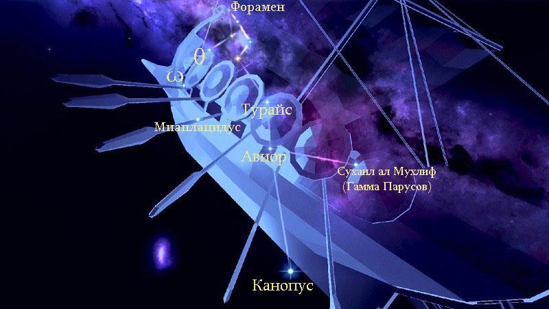 Звёзды созвездия Киль