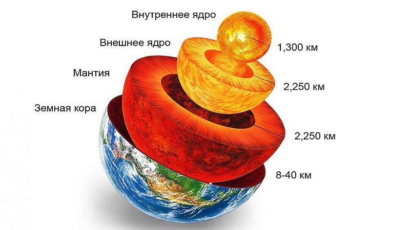 Внутренние слои Земли