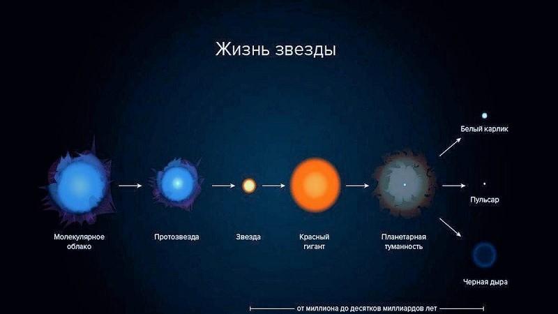 Цикл жизни звезды