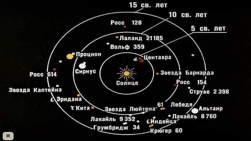 Ближайшие звёзды