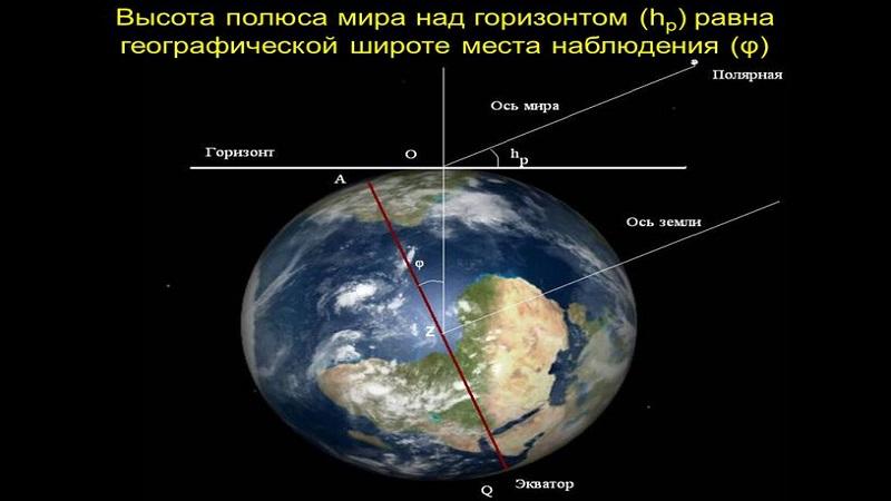 Высота полюса мира