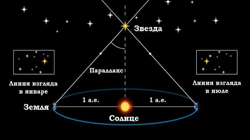 расстояние до звезды