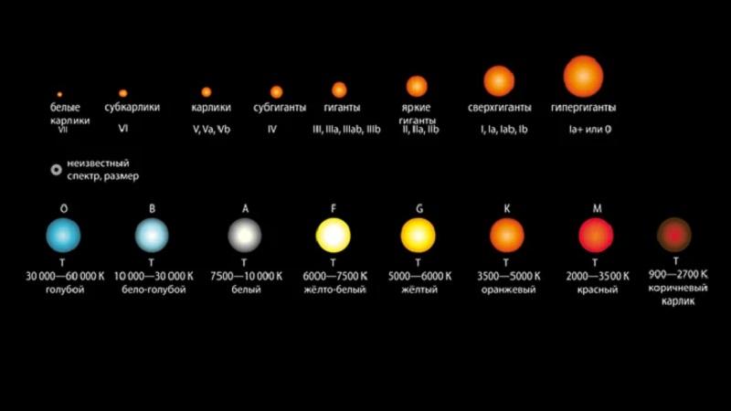 Йеркская классификация с учётом светимости