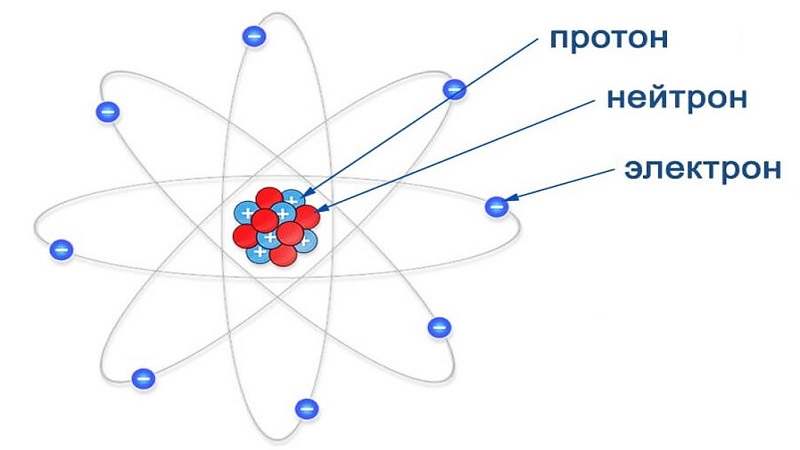 Протон, нейтрон и электрон