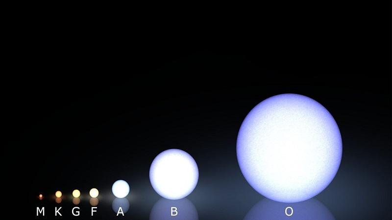 Спектральные классы звёзд