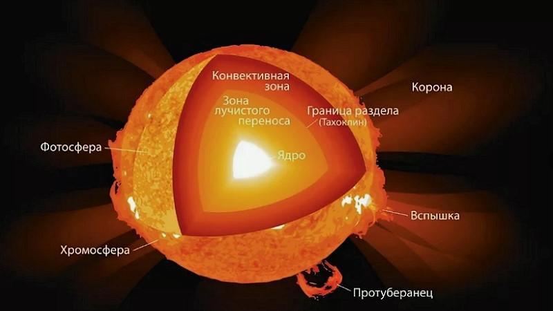 Структура звезды
