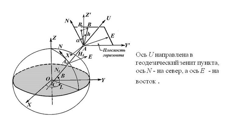 Топоцентрическая система координат