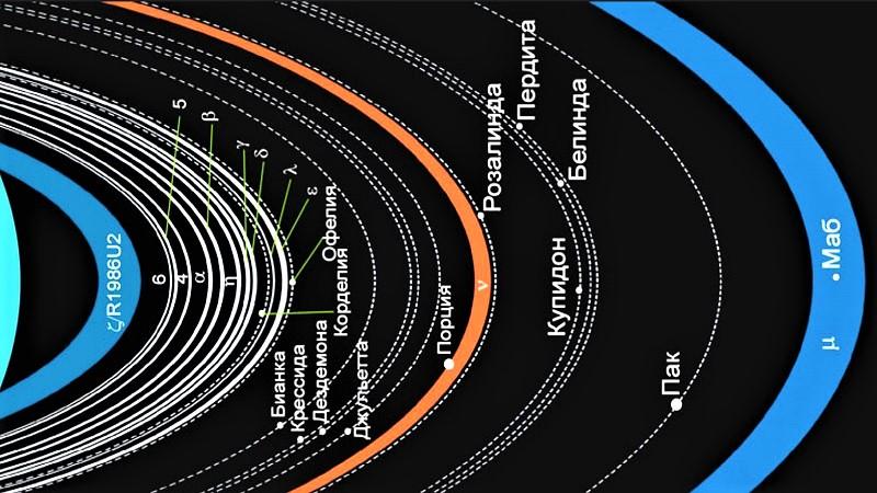 Кольцевая система Урана
