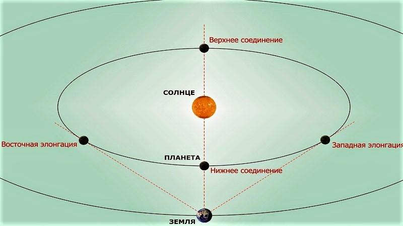 Конфигурация внутренних планет