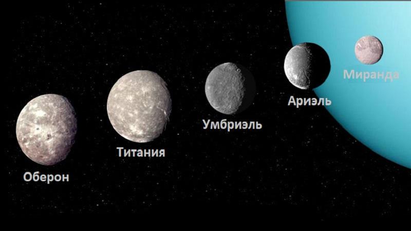 Крупные спутники Урана