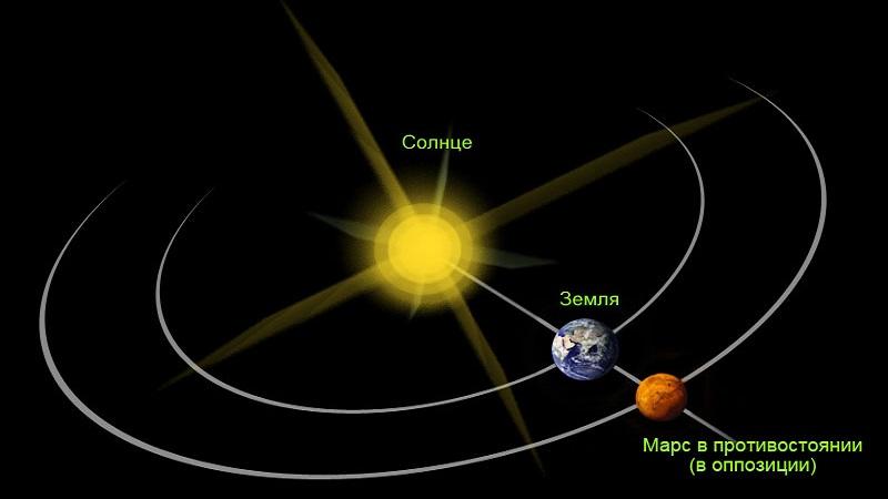 Схема противостояние Марса