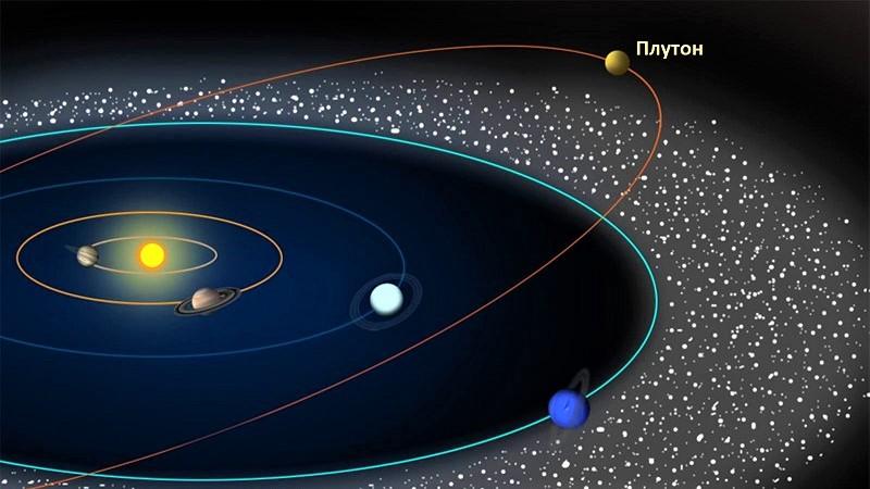 Орбита планеты