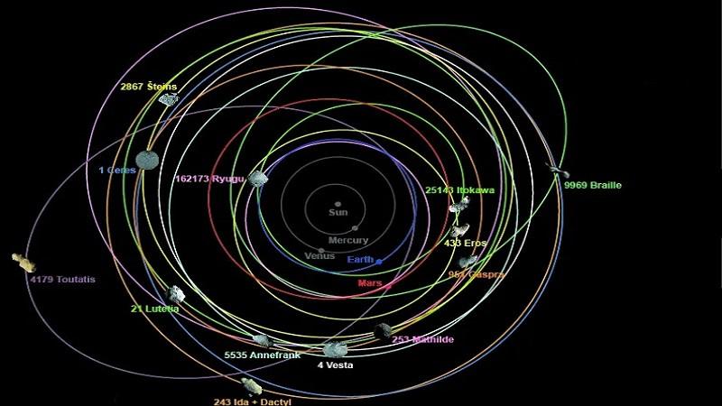 Орбиты астероидов