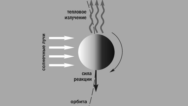 Эффект Ярковского