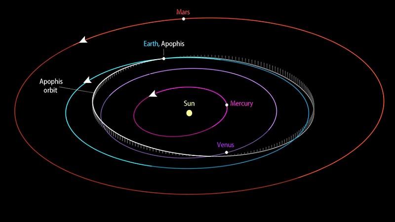 Орбита Апофиса