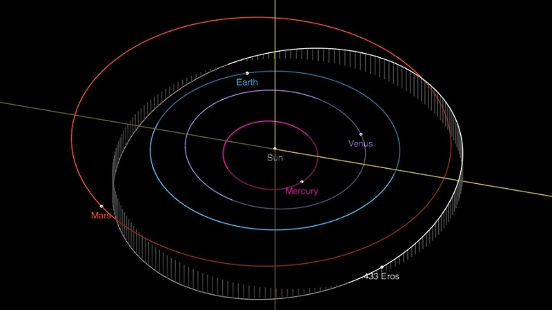 Орбита Эроса