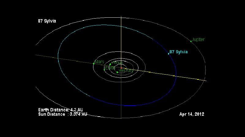 Орбита Сильвии