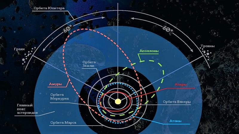 Орбиты околоземных астероидов