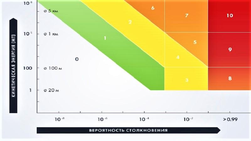 Туринская шкала