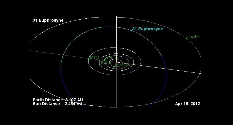 Орбита астероида (изображение 2)