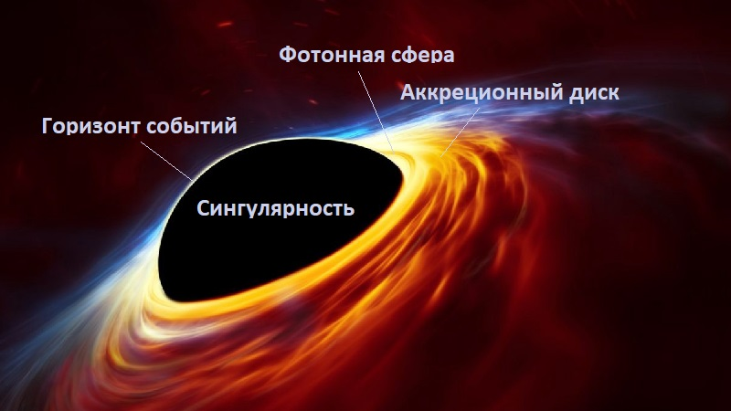Структура чёрной дыры